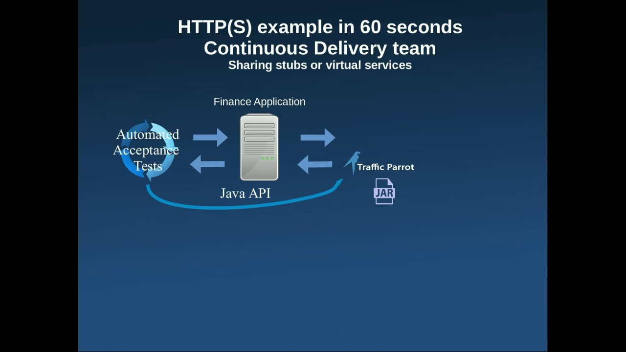 HTTP(S) example in 60 seconds - Continuous Delivery team - sharing stubs or  virtual services