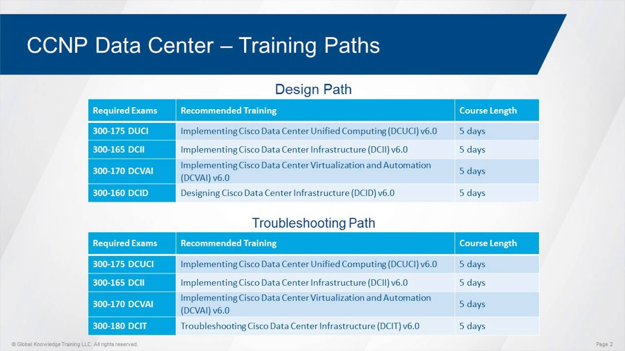 Understand the New Cisco CCNA and CCNP Data Center v6 0 Curriculum and  Certifications